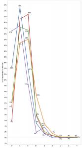 Grade distribution in different program areas.
